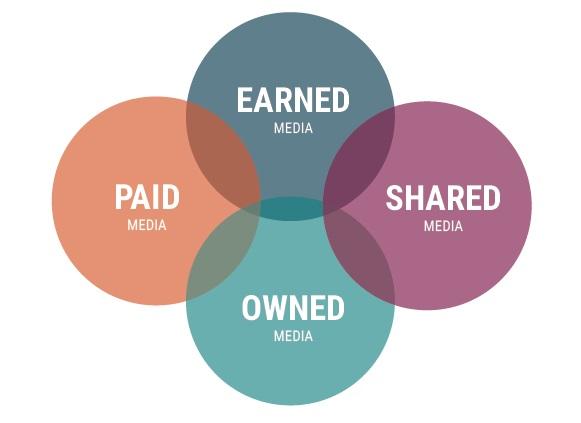 Earned Media_digitalmarker